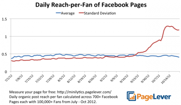 Page Post Reach Graph PageLever TechCrunch