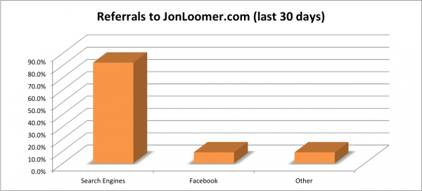 Referrals from Facebook and Search Engines