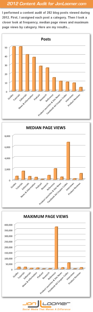 2012 Content Audit JonLoomer.com