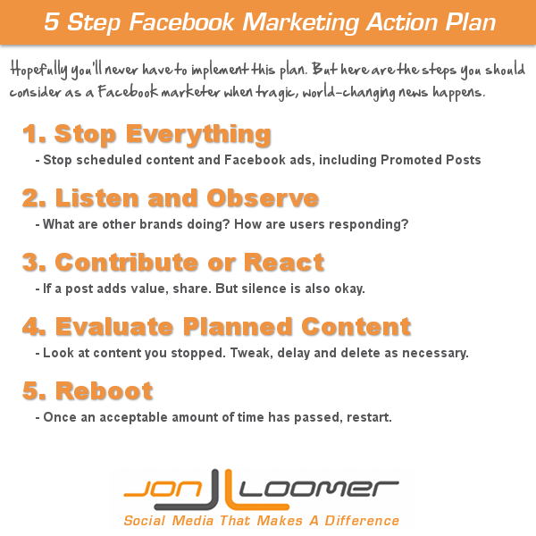 5 Step Facebook Marketing Action Plan