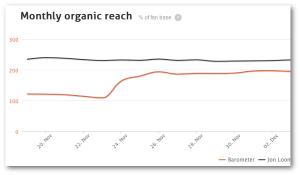 Facebook Organic Reach AgoraPulse Barometer