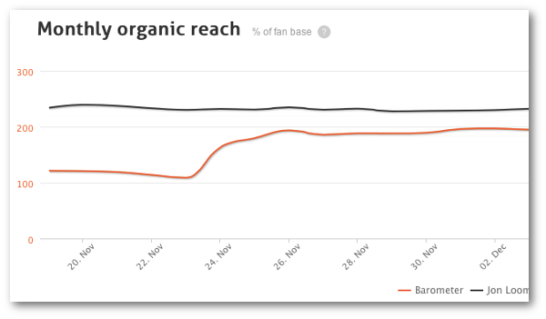 facebook organic reach agorapulse barometer Spotted: Is Facebook Page Reach Back Up?