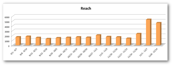 facebook page reach 3 Spotted: Is Facebook Page Reach Back Up?