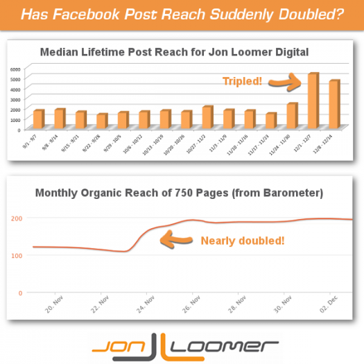 Has Facebook Post Reach Doubled
