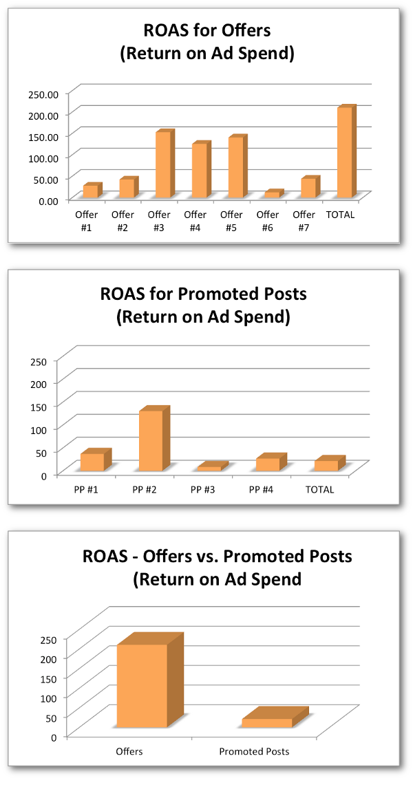 ROAS Facebook Offers vs. Promoted Posts