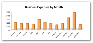 Business Expenses by Month 2012 Jon Loomer