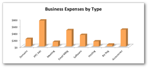 Business Expenses by Type 2012 Jon Loomer