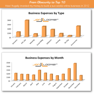 Business Expenses Jon Loomer 2012