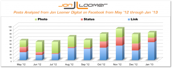 Content Types Jon Loomer Digital Facebook Reach Analysis