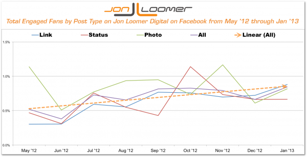Engaged Fans by Post Type Jon Loomer Digital on Facebook