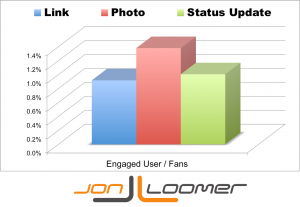 Engaged User Per Facebook Fan by Post Type