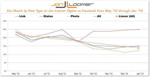 Fan Reach by Post Type on Jon Loomer Digital on Facebook