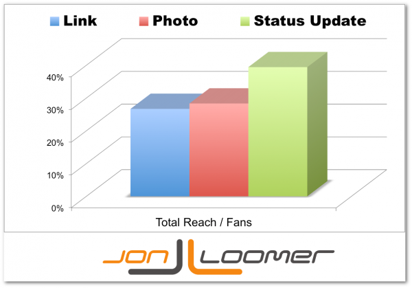 Total Reach per Facebook Fan by Post Type