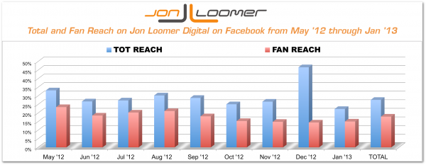 Total and Fan Reach Trend on Jon Loomer Digital on Facebook