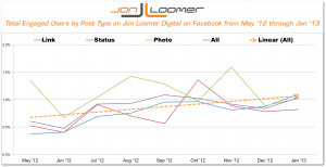 Total Engaged Users by Post Type Jon Loomer Digital on Facebook