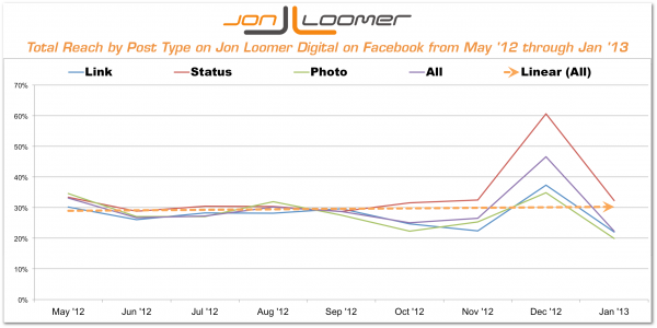 Total Reach by Post Type Jon Loomer Digital on Facebook
