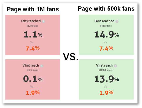 Response: Facebook Reach is the Most Important Performance Metric