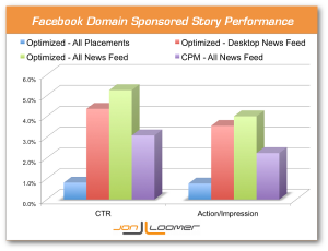 Facebook Domain Sponsored Stories CTR and Action Per Impression