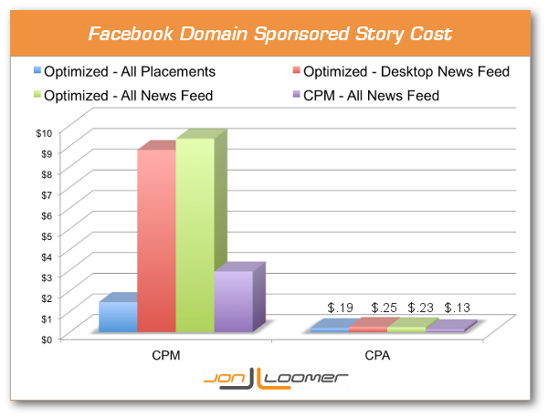 Facebook Domain Sponsored Stories CPM and Cost Per Action