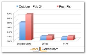 Facebook Bug Fix Engagement Metrics Jon Loomer