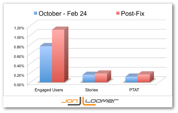 Facebook Bug Fix Engagement Metrics Jon Loomer