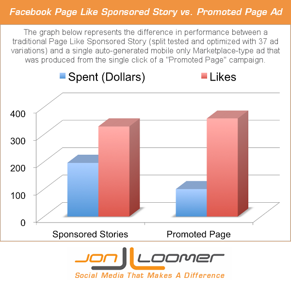 Facebook Promoted Page vs Page Like Sponsored Story Performance