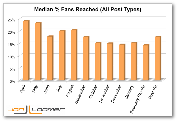 Facebook Reach vs. Likes Over Time Jon Loomer