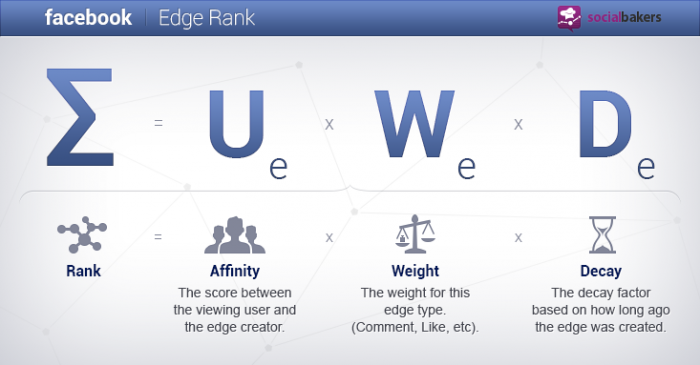 Beating EdgeRank: Why Facebook Promoted Posts Are Worth the Money