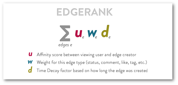 Facebook EdgeRank: Which Post Type is Best?