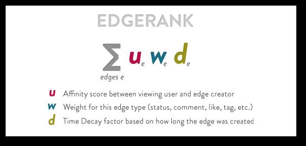 facebook edgerank Facebook EdgeRank: Which Post Type is Best?
