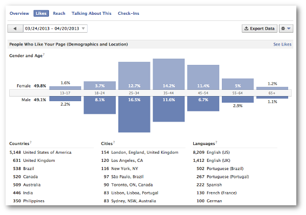 Facebook Page Likes Demographics