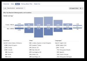 Facebook Reach Demographics