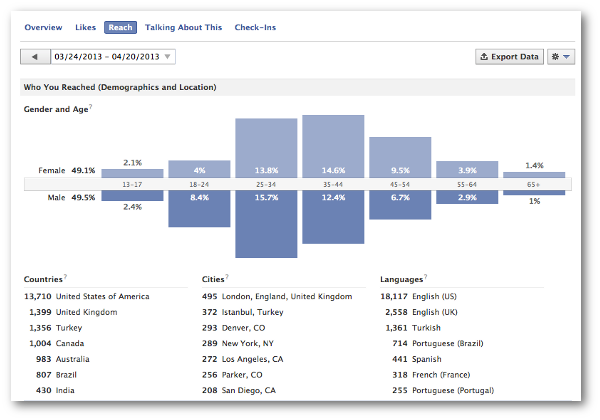 Facebook Reach Demographics