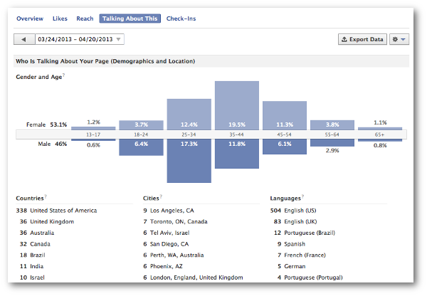 Facebook Talking About This Demographics