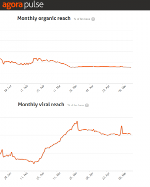 Facebook Organic vs. Viral Reach