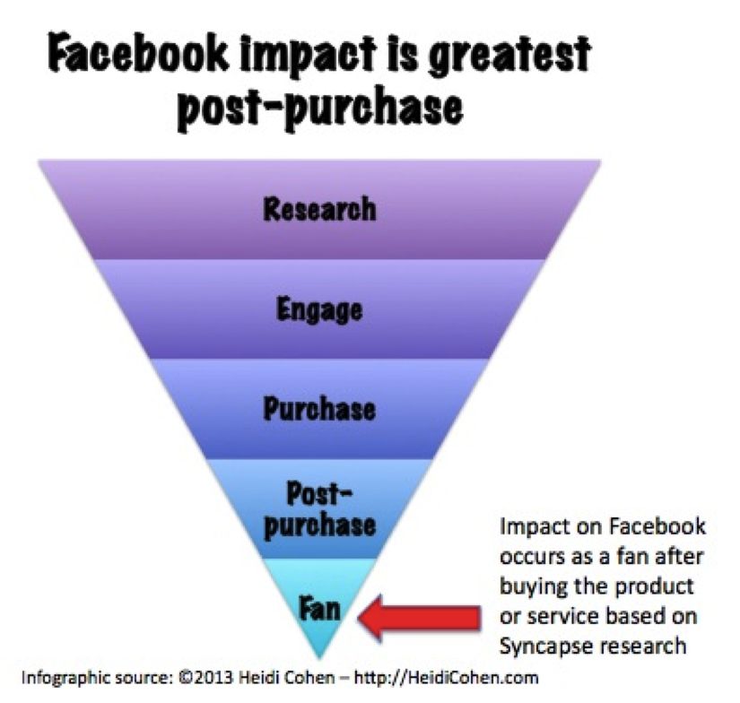 Facebook's Biggest Impact Is Post-Sales