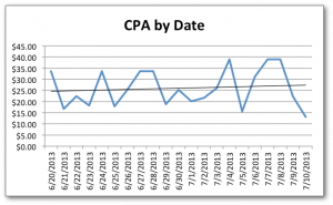 Facebook Ads CPA by Date