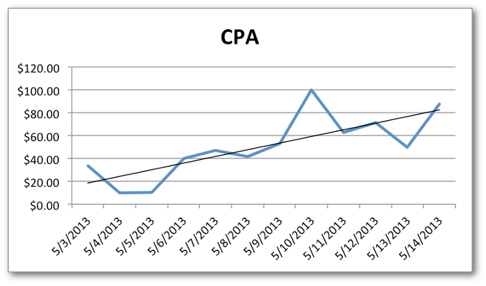 Facebook Ads Duration vs. CPA