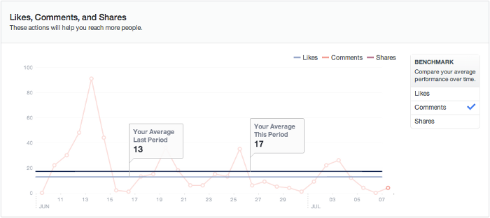 facebook insights benchmarks The New Facebook Insights: Whats New, Whats Awesome and What Sucks