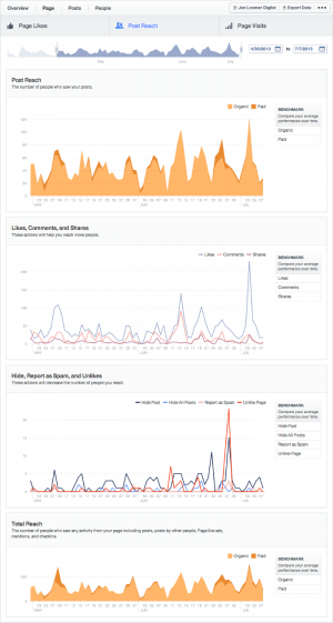 Facebook Insights Page Tab Post Reach