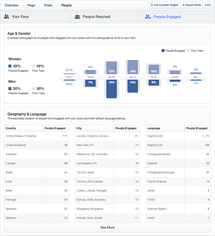 Facebook Insights People Tab People Engaged