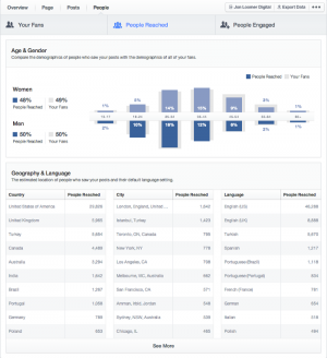 Facebook Insights People Tab People Reached