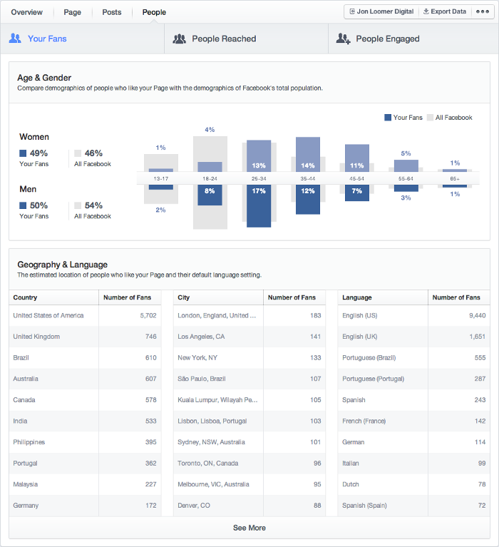Facebook Insights People Tab Your Fans
