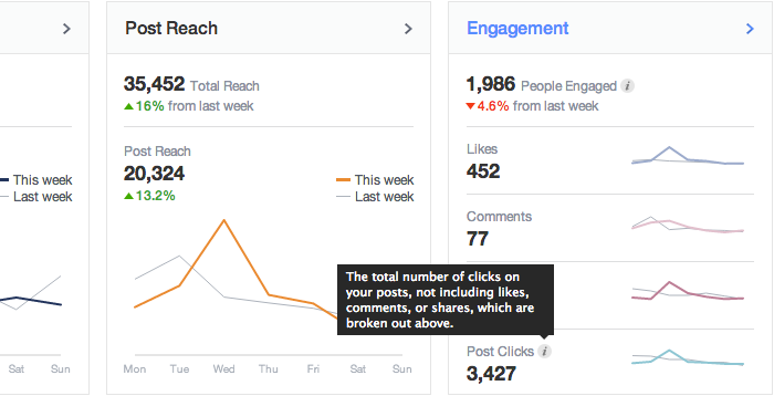 Facebook Insights Post Clicks