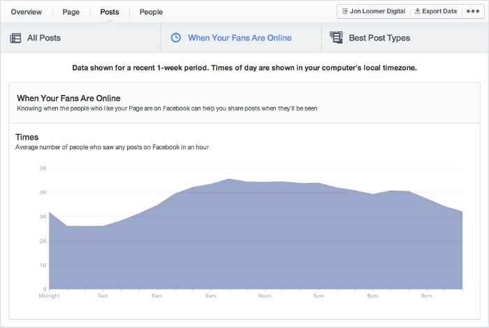 Facebook Insights Posts Tab When Your Fans Are Online