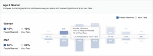 Facebook Insights Rate Comparisons