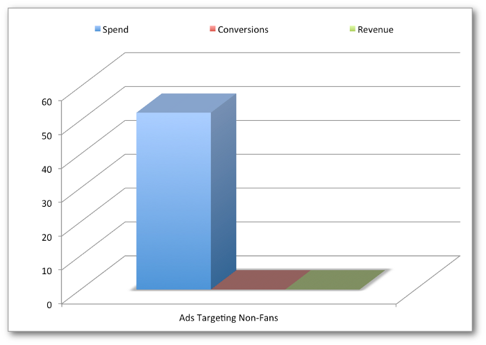 facebook ads roi nonfans How I Got 35X ROI on Facebook Ads
