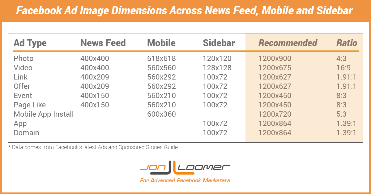 facebook ad image dimensions across newsfeed mobile sidebar 700x365 Facebook Image Dimensions for 9 Ad Types Across Desktop and Mobile