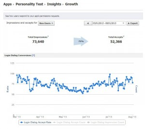 Facebook Personality Test App Install Conversion