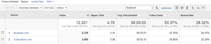 Google Analytics Facebook Referrals